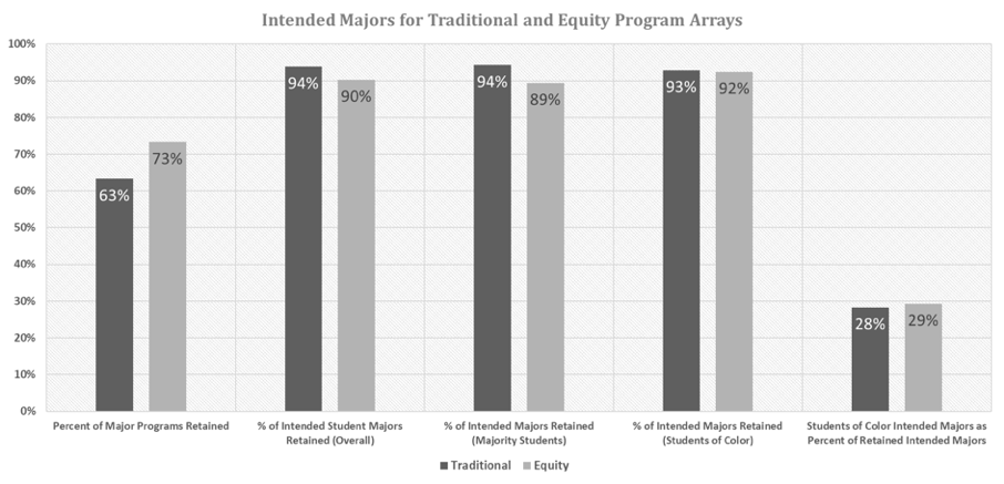 Figure 5: Comparison of intended majors in program arrays (click for full-size figure)