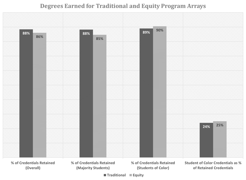 Figure 6: Comparison of degrees granted in program arrays (click for full-size figure)