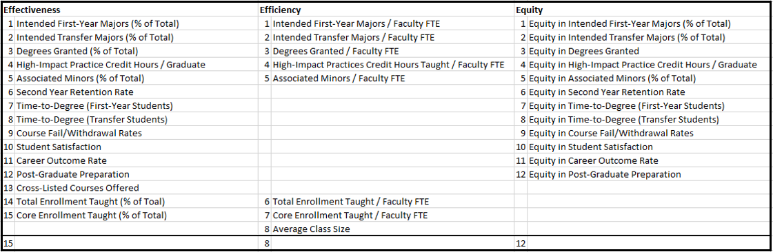 Table 1: Metrics used for academic program prioritization