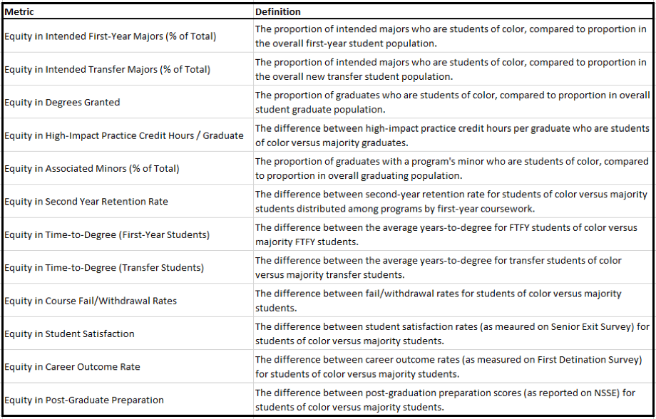 Table 2: Equity metric definitions (click for full-size table)
